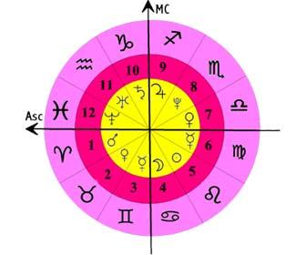 ¿Cuál es mi número de la suerte según mi signo del zodiaco?