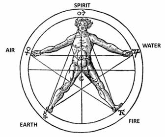 El Pentagrama de Agripa